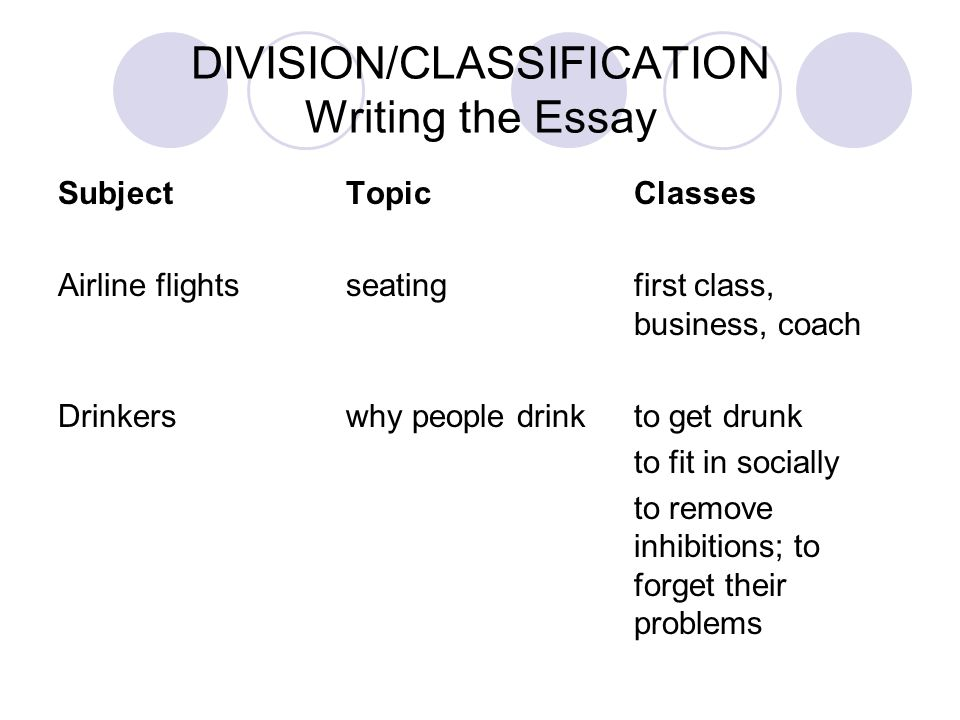 division or analysis essay topics