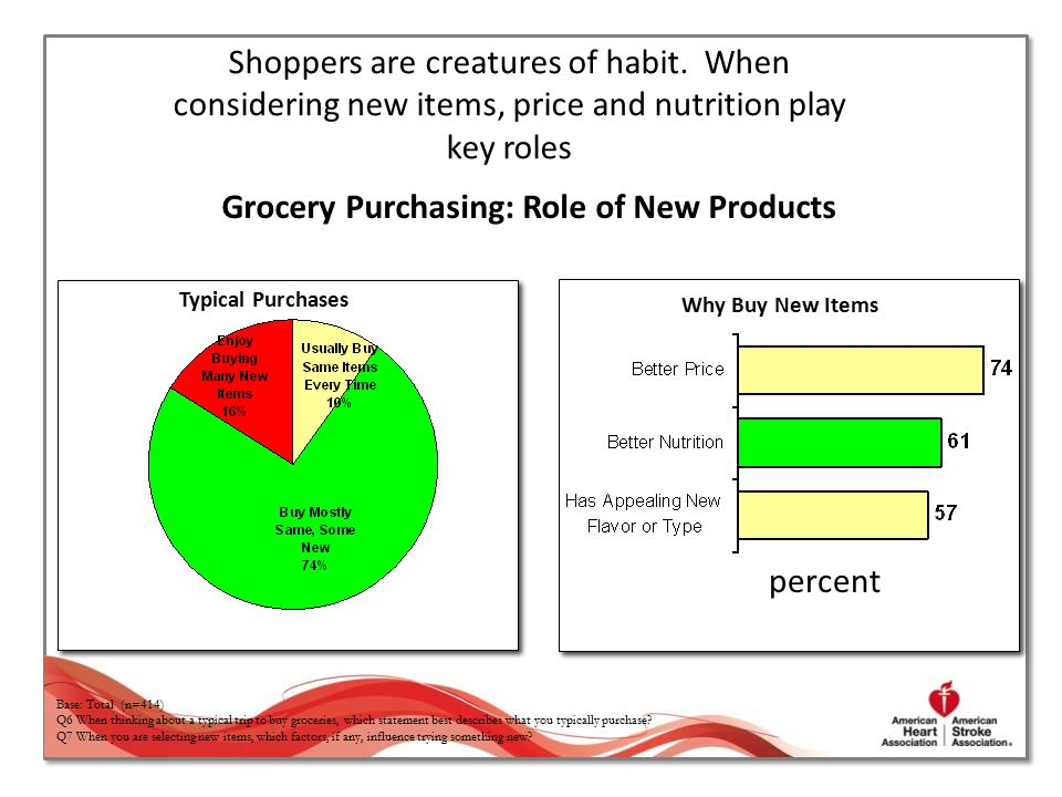 Grocery Purchasing: Role of New Products