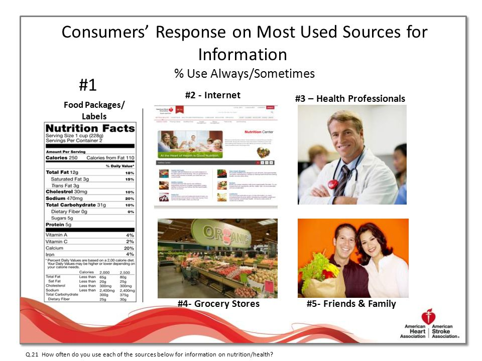 Consumers' Response on Most Used Sources for Information.