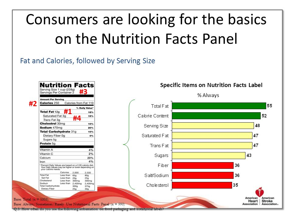 Consumers are looking for the basics on the Nutrition Facts Panel