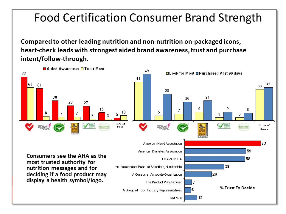 Food Certification Consumer Brand Strength*