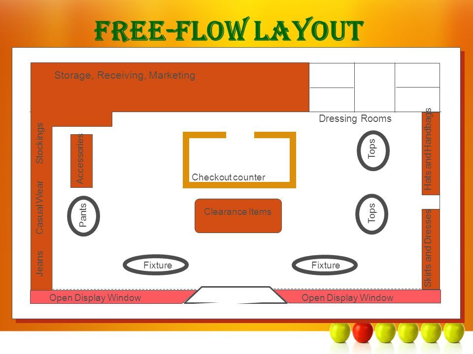 Free-Flow Layout Storage, Receiving, Marketing Dressing Rooms