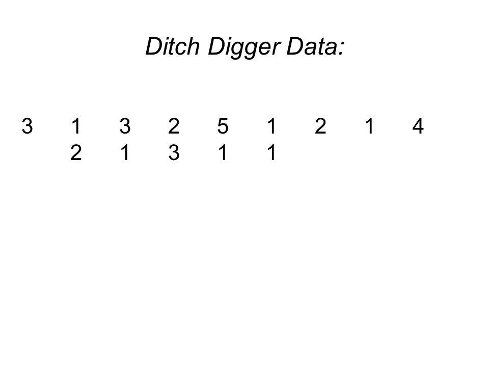 Ditch Digger Data: 3 1 3 2 5 1 2 1 4 2 1 3 1 1