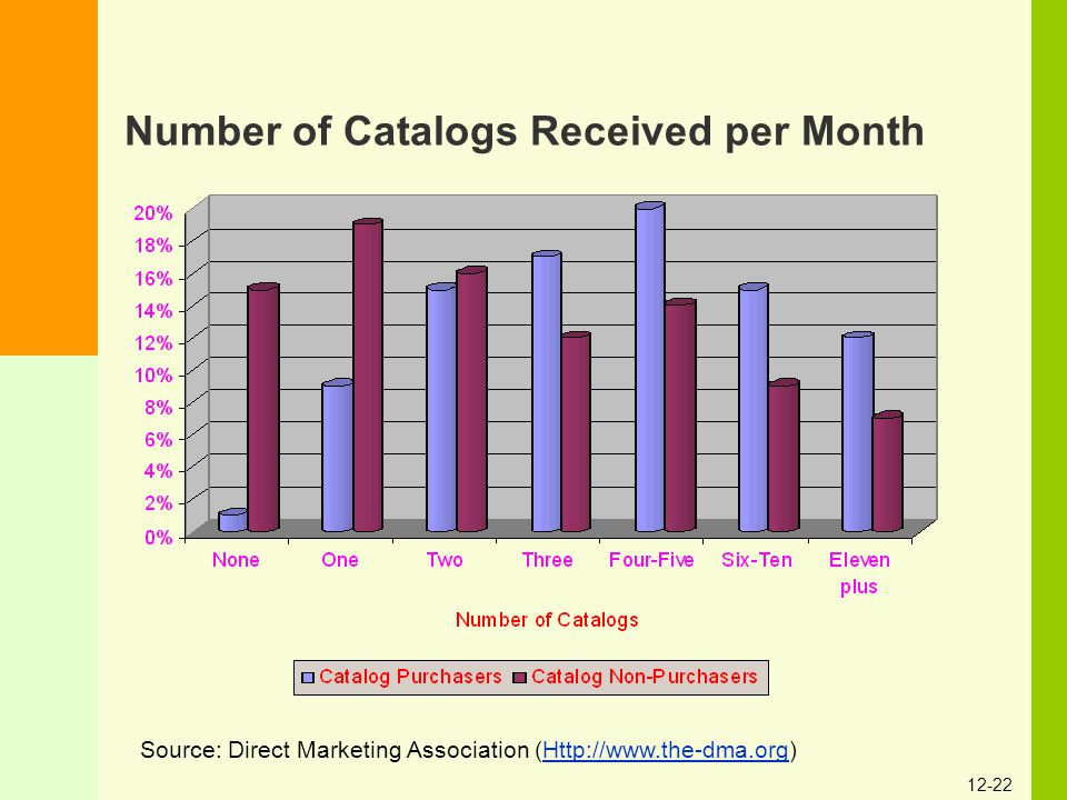 Number of Catalogs Received per Month