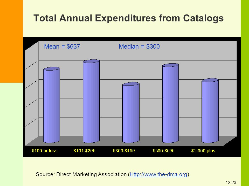 Total Annual Expenditures from Catalogs