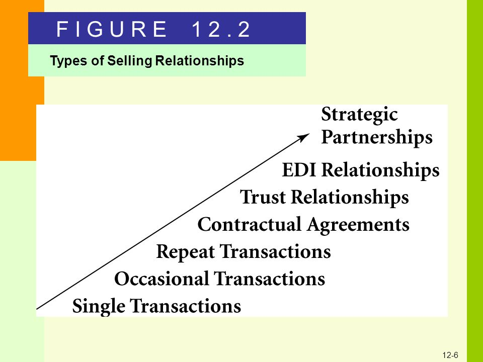F I G U R E 1 2 . 2 Types of Selling Relationships