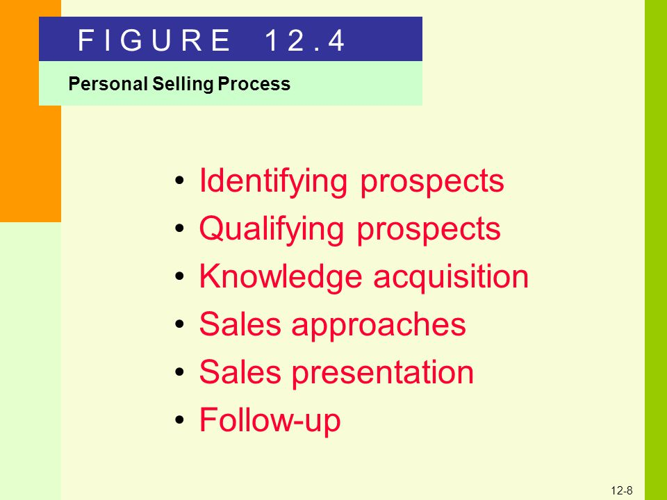 Identifying prospects Qualifying prospects Knowledge acquisition