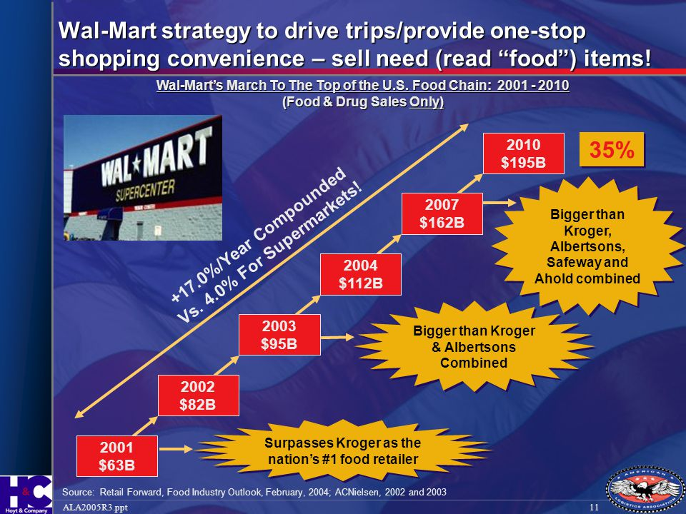 Wal-Mart strategy to drive trips/provide one-stop shopping convenience – sell need (read food ) items!
