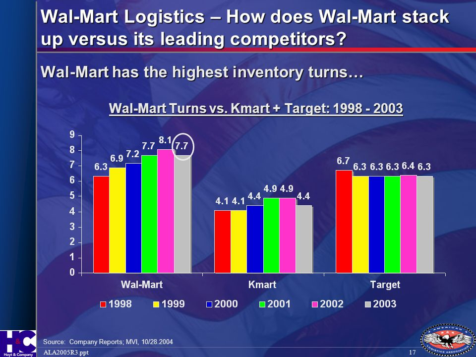 Wal-Mart Turns vs. Kmart + Target: 1998 - 2003