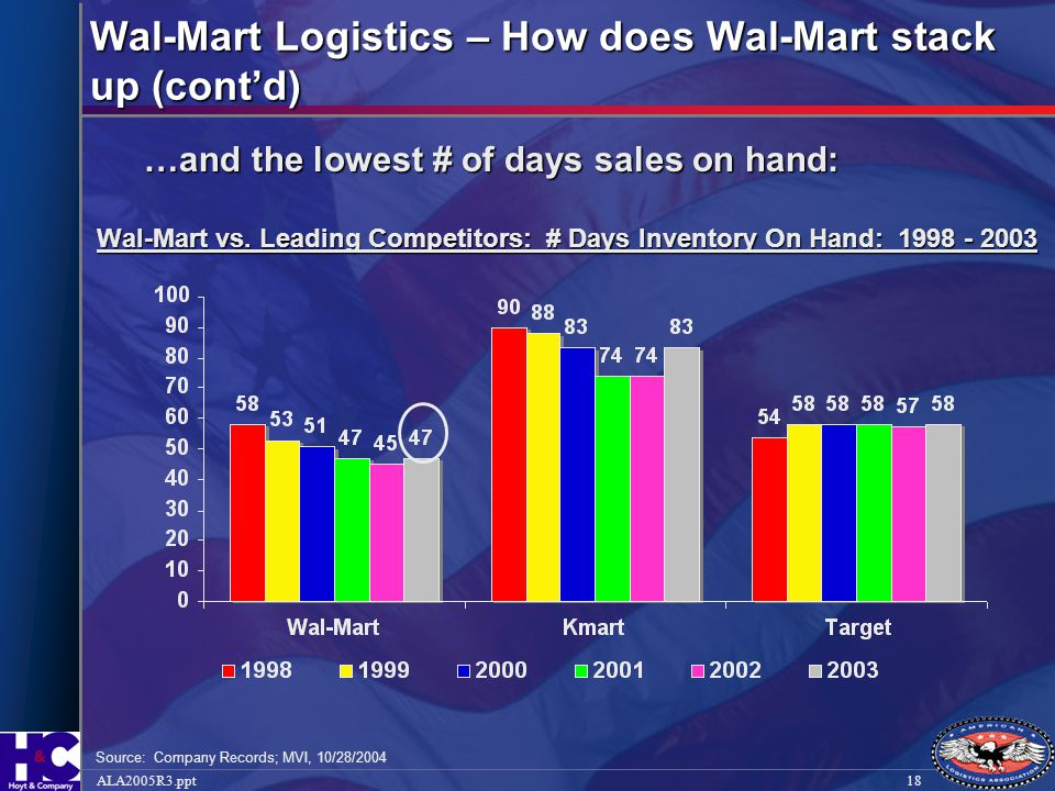 Wal-Mart Logistics – How does Wal-Mart stack up (cont'd)