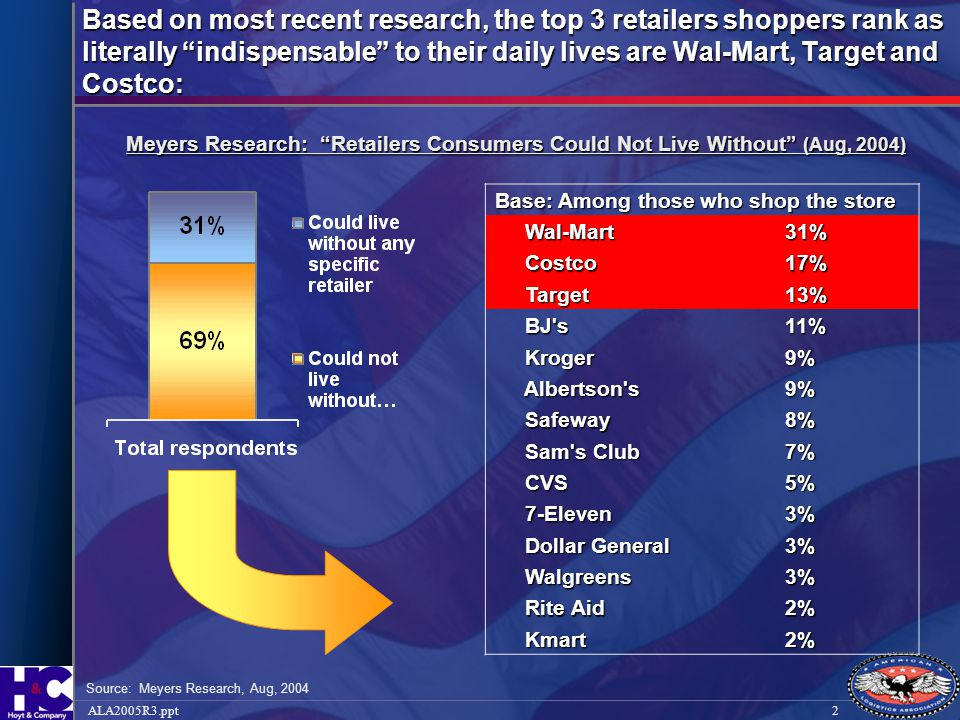 Based on most recent research, the top 3 retailers shoppers rank as literally indispensable to their daily lives are Wal-Mart, Target and Costco: