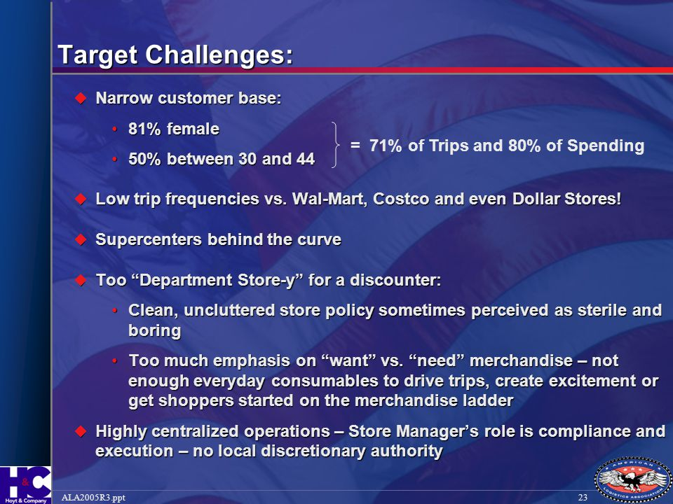 Target Challenges: Narrow customer base: 81% female