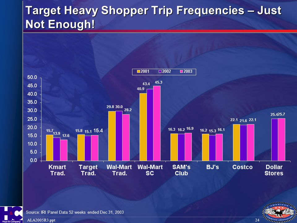 Target Heavy Shopper Trip Frequencies – Just Not Enough!