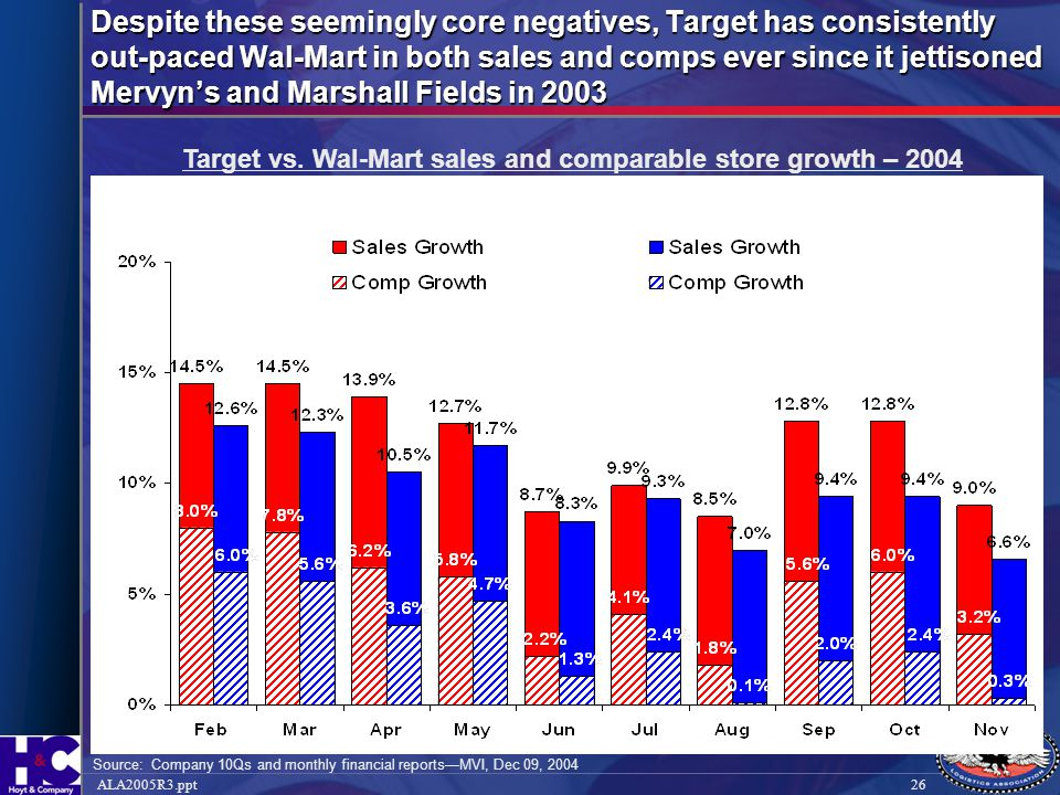 Target vs. Wal-Mart sales and comparable store growth – 2004