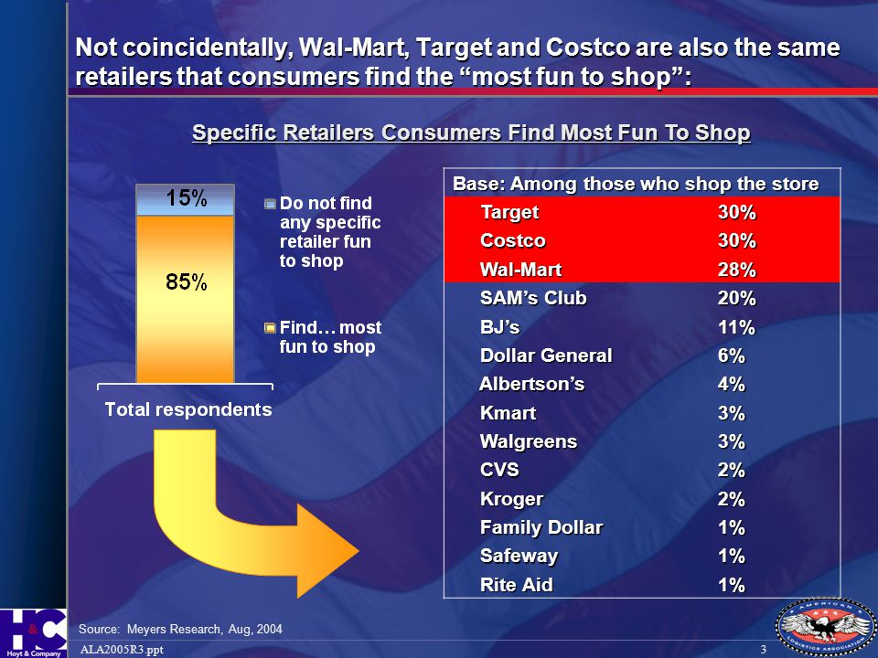 Specific Retailers Consumers Find Most Fun To Shop