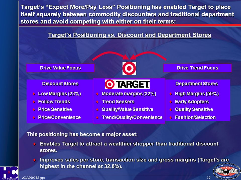 Target's Positioning vs. Discount and Department Stores