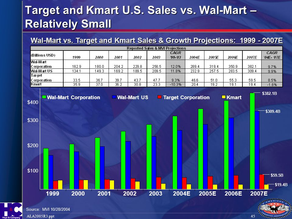 Target and Kmart U.S. Sales vs. Wal-Mart – Relatively Small