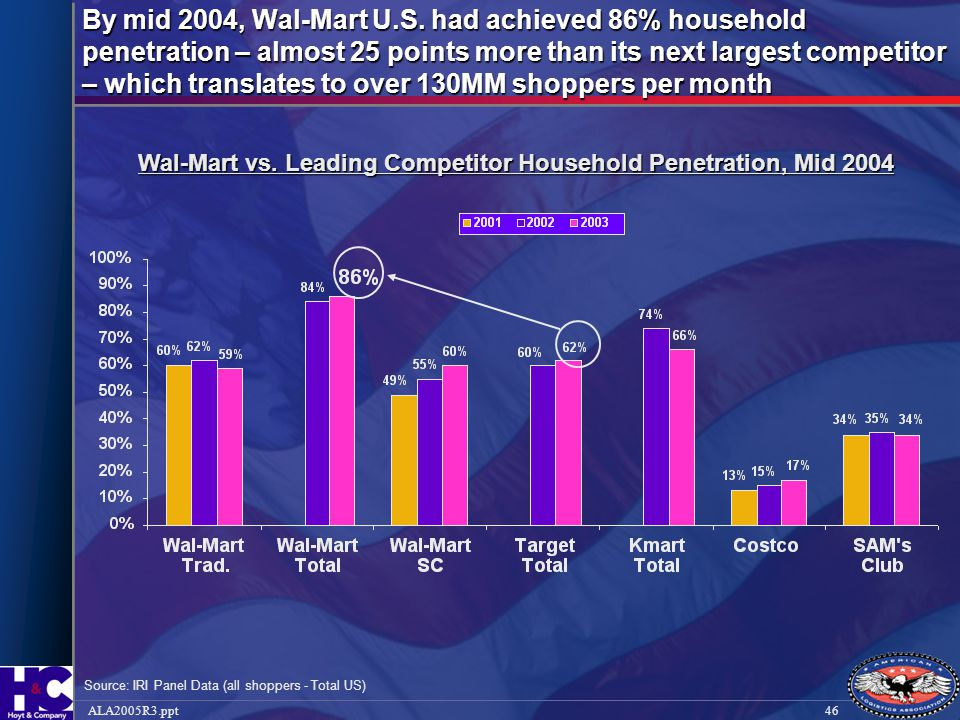 Wal-Mart vs. Leading Competitor Household Penetration, Mid 2004