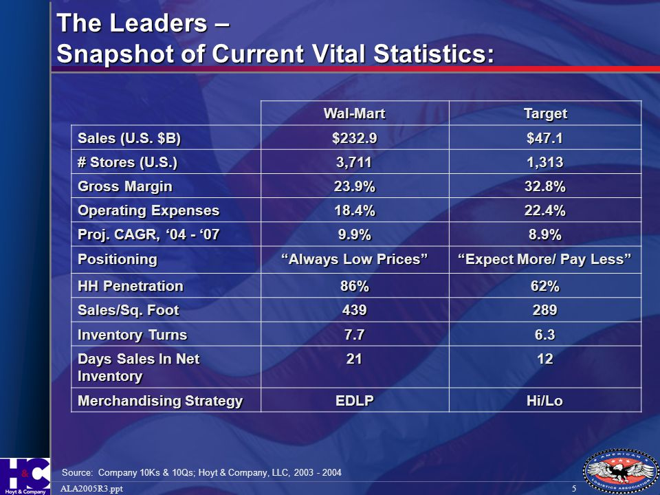 The Leaders – Snapshot of Current Vital Statistics: