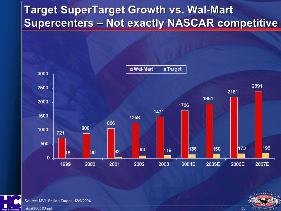 Target SuperTarget Growth vs