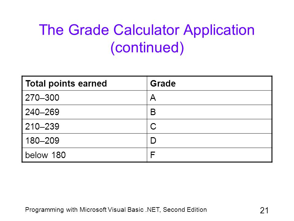 The Grade Calculator Application (continued)