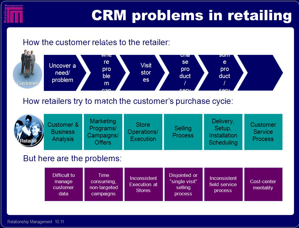 CRM problems in retailing