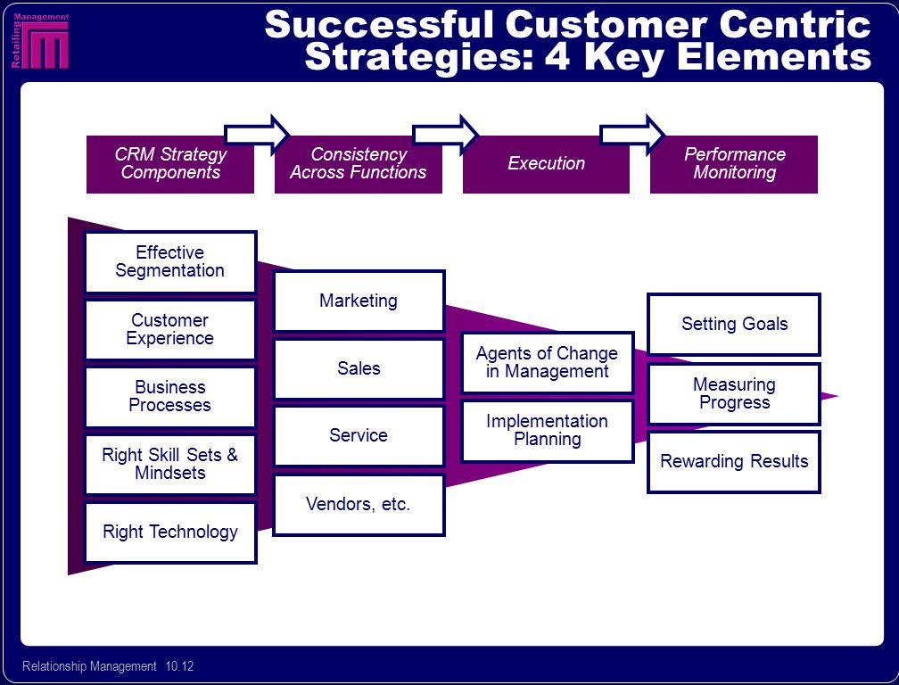 Successful Customer Centric Strategies: 4 Key Elements