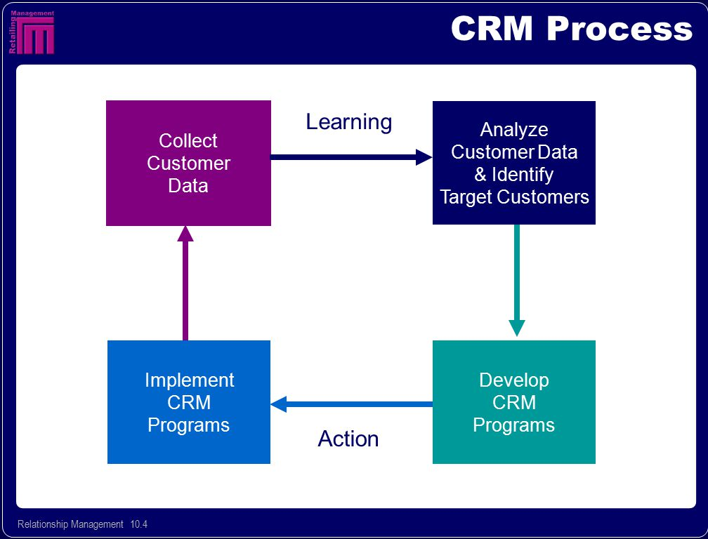 CRM Process Learning Action Collect Customer Data