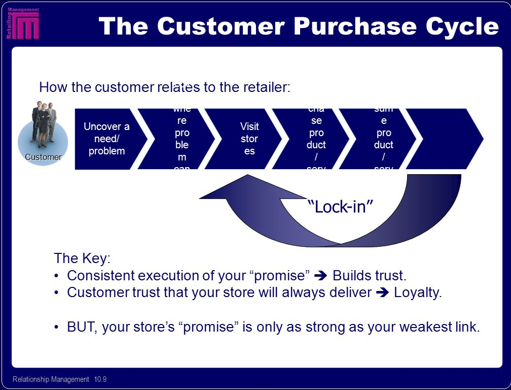 The Customer Purchase Cycle