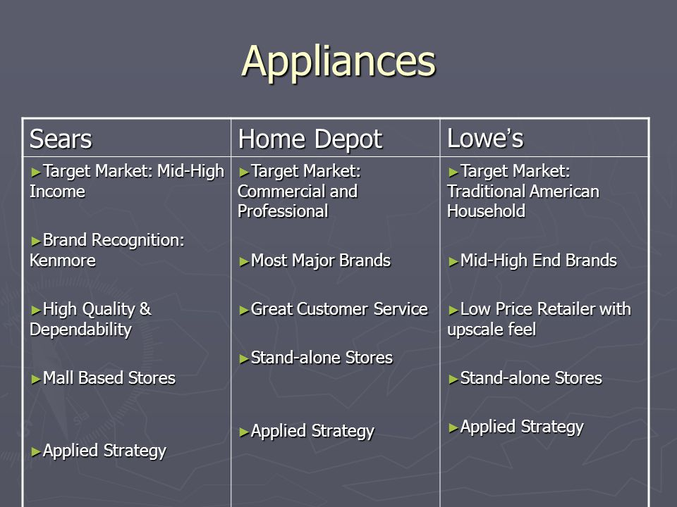 Appliances Sears Home Depot Lowe's Target Market: Mid-High Income