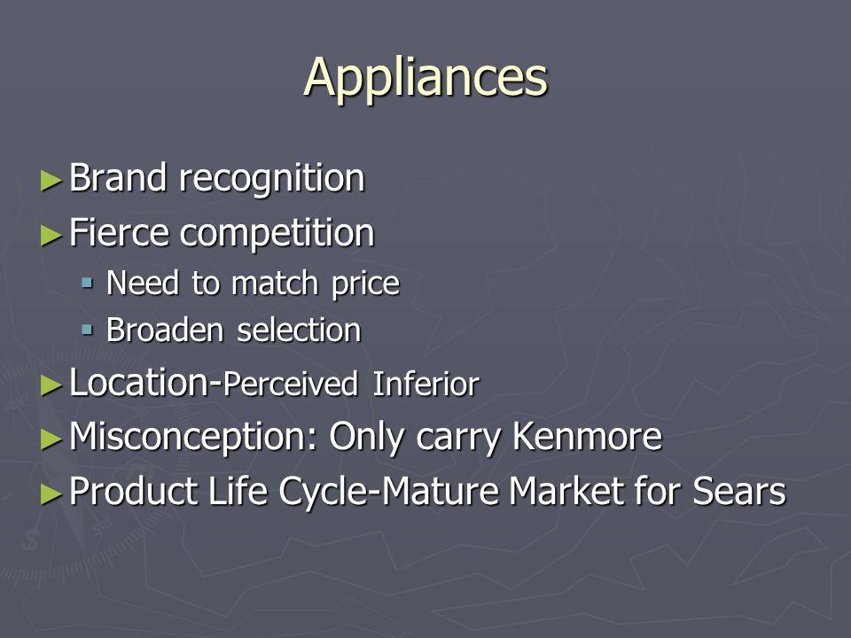 Appliances Brand recognition Fierce competition