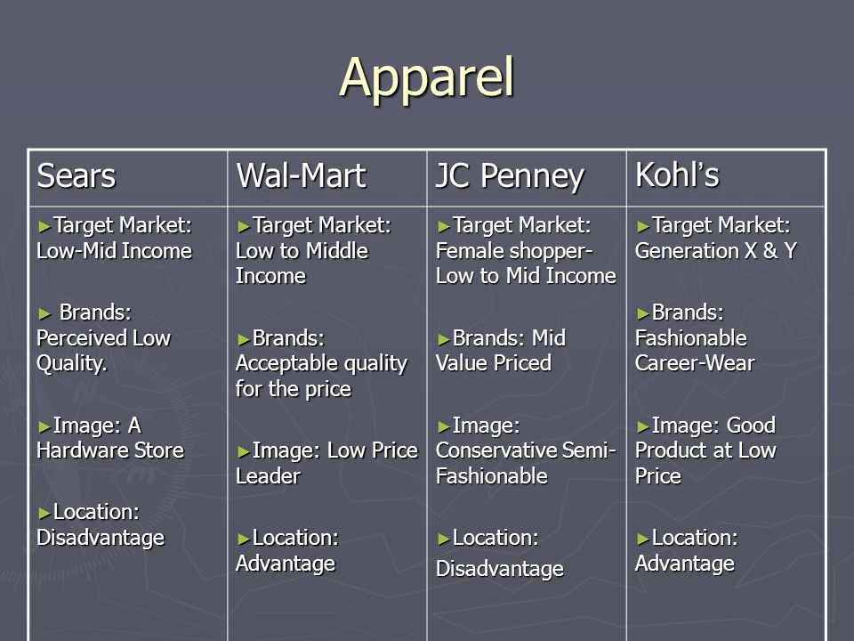 Apparel Sears Wal-Mart JC Penney Kohl's Target Market: Low-Mid Income