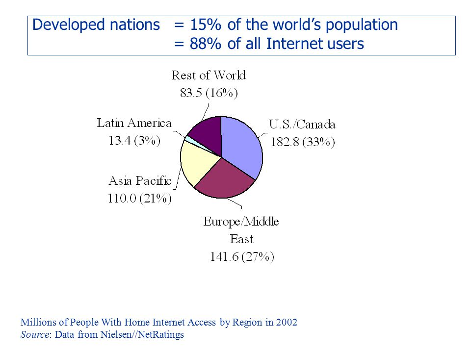 Developed nations = 15% of the world's population