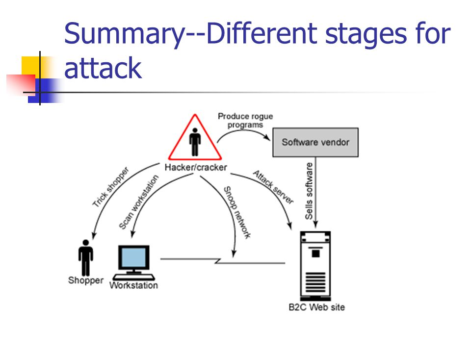 Summary--Different stages for attack