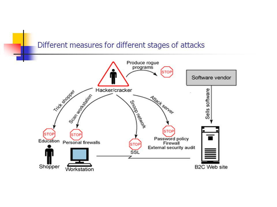 Different measures for different stages of attacks