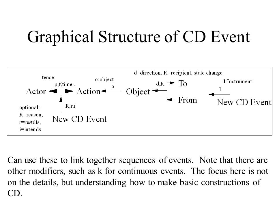 Graphical Structure of CD Event