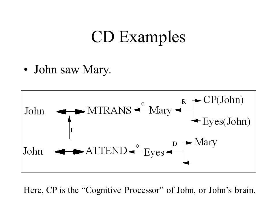 CD Examples John saw Mary.
