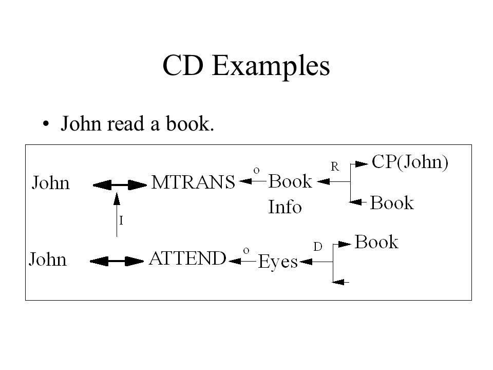 CD Examples John read a book.