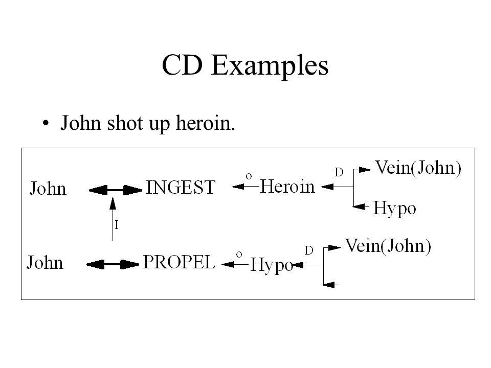 CD Examples John shot up heroin.