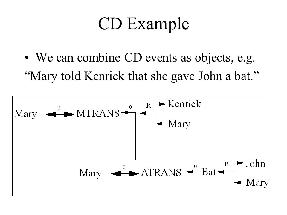 CD Example We can combine CD events as objects, e.g.