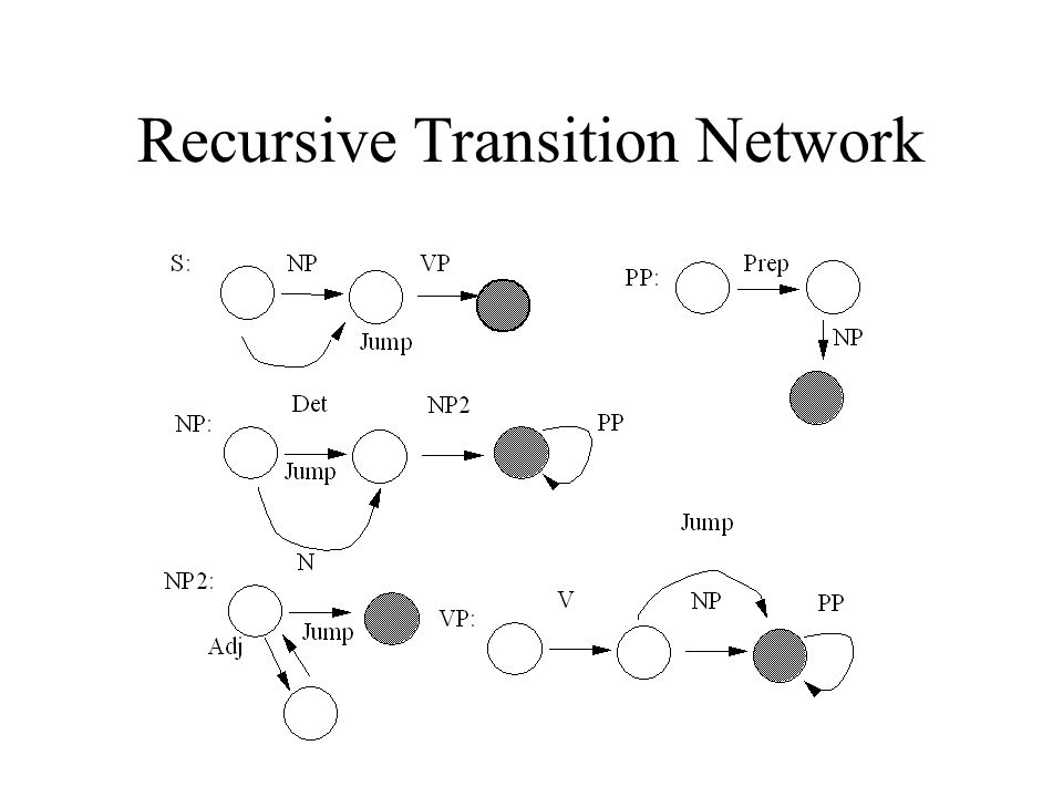 Recursive Transition Network