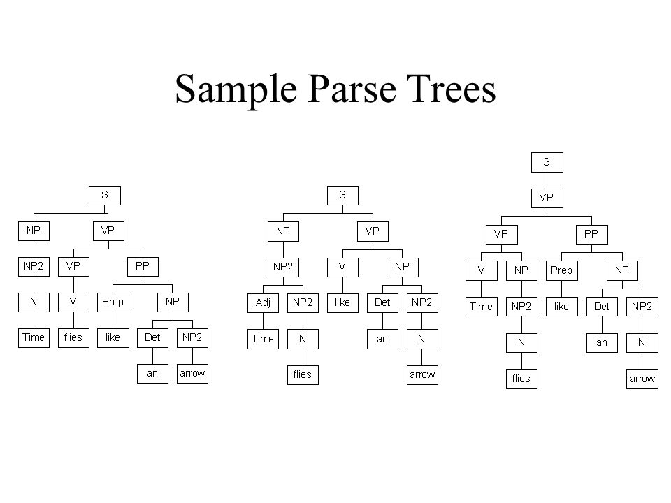 Sample Parse Trees