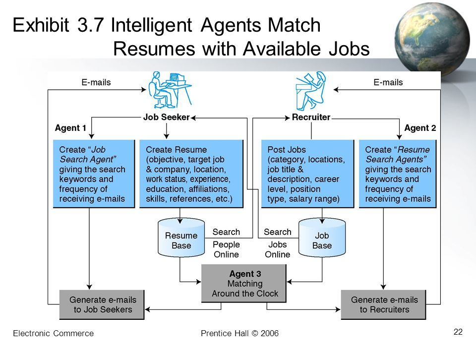 Exhibit 3.7 Intelligent Agents Match Resumes with Available Jobs