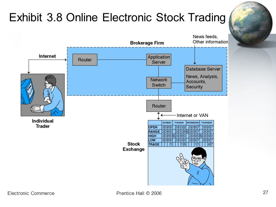 Exhibit 3.8 Online Electronic Stock Trading