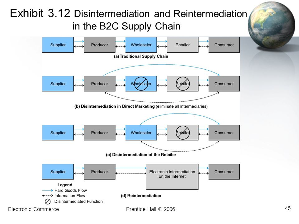 Exhibit 3. 12 Disintermediation and Reintermediation