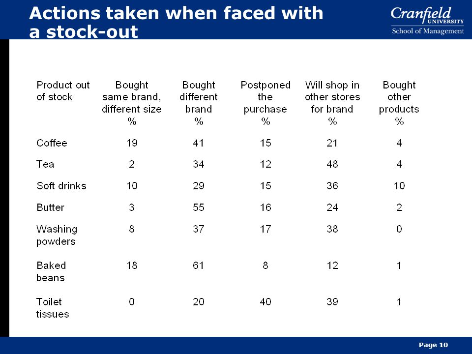 Actions taken when faced with a stock-out