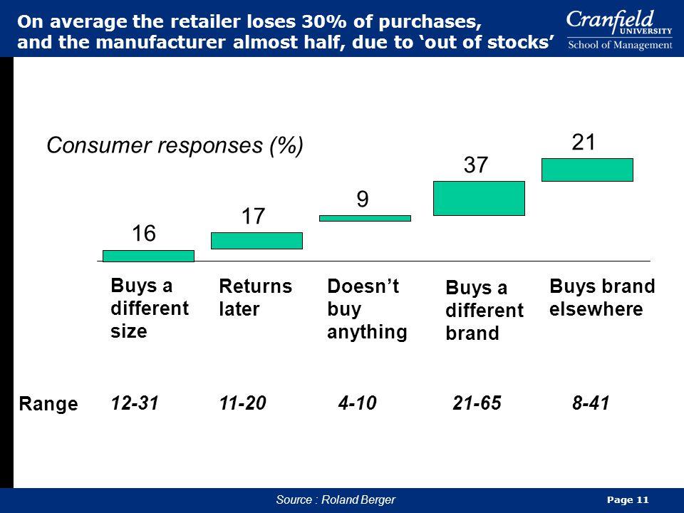 Consumer responses (%) 21 37