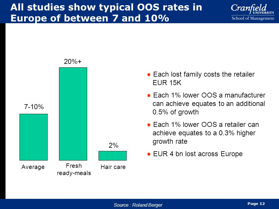 All studies show typical OOS rates in Europe of between 7 and 10%