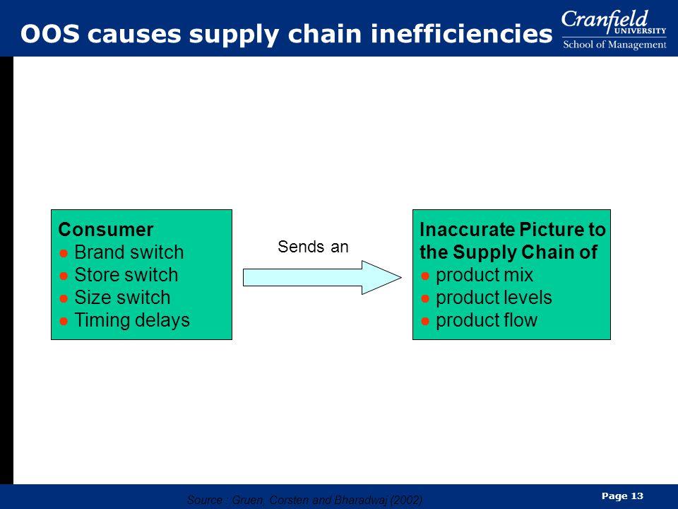 OOS causes supply chain inefficiencies