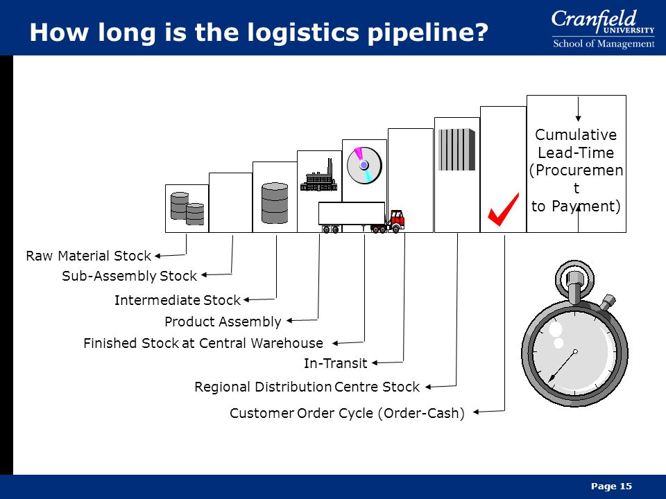 How long is the logistics pipeline